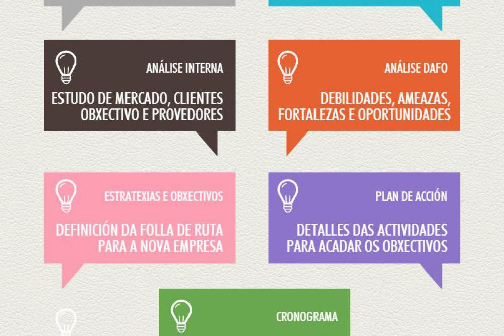 7 factores clave e beneficios do plan de negocio cooperativo