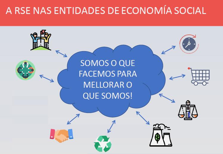 A RSE nas entidades de economía social. Ed. III